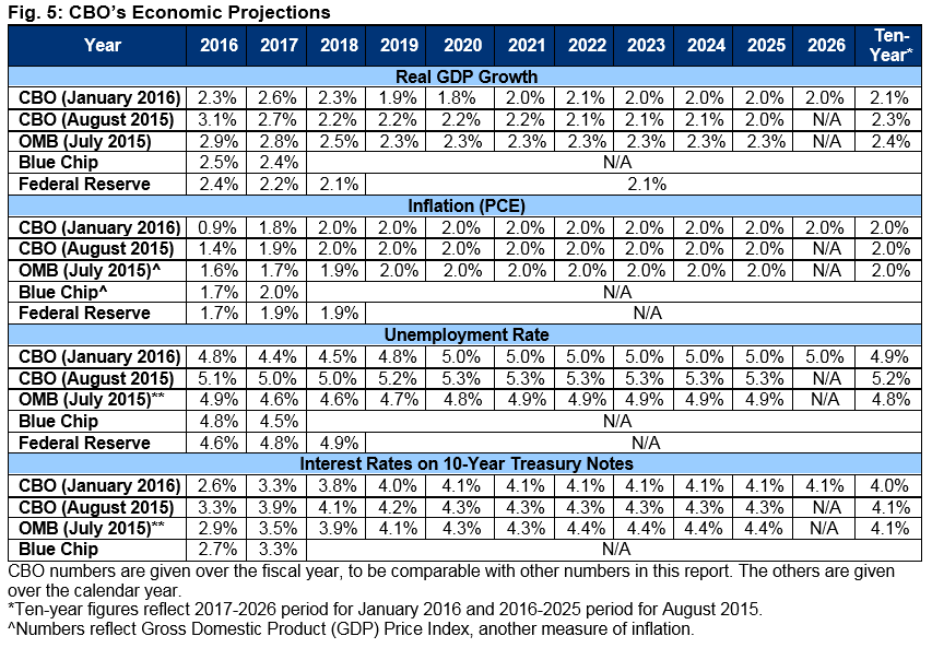 Report: Analysis of CBO's January 2016 Budget and Economic ...