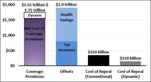 The Cost of Full Repeal of the Affordable Care Act | Committee for a Responsible Federal Budget