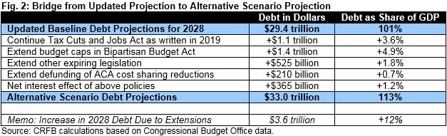 Updating the U S  Budget Outlook | Committee for a
