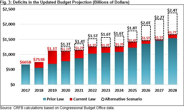 Updating the U S  Budget Outlook | Committee for a Responsible