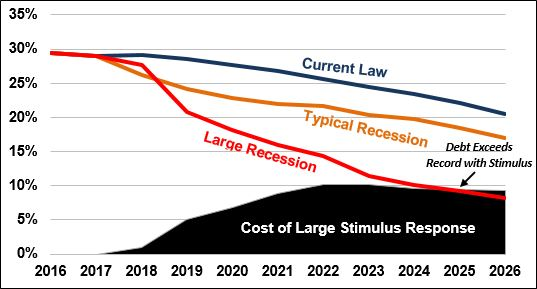 running on empty fiscal space and the next recession committee