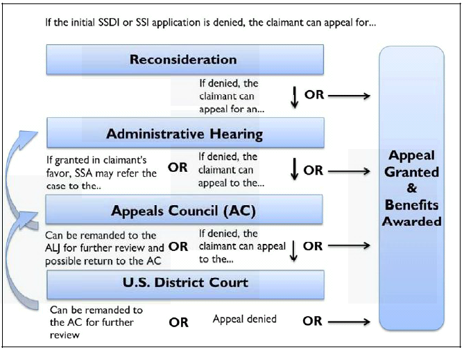 an appeals process Criminal appeal basics – simple explanation of the appeals process that occurs when a person convicted of a crime asks a higher court to review their case for legal errors.