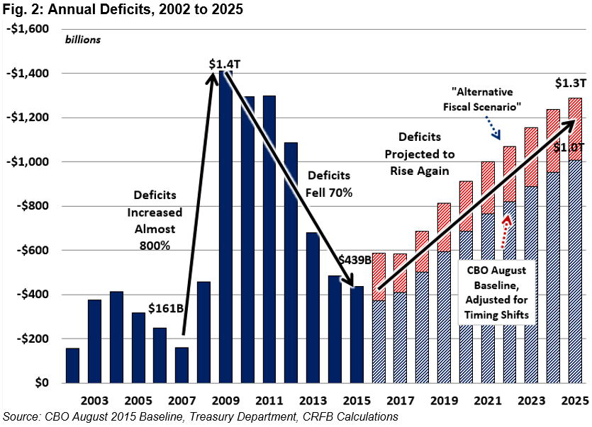 FY 2015 Deficit Falls to $439 Billion, but Debt Continues to Rise ...