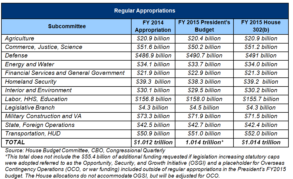 appropriations 101 committee for a responsible federal budget