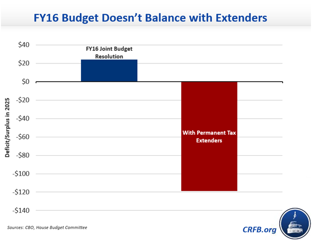 Seven Reasons to Pay for Tax Extenders | Committee for a Responsible Federal Budget