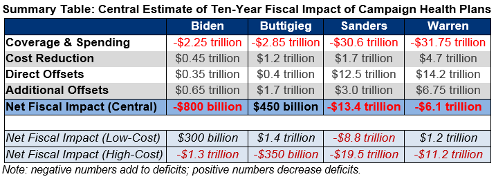 A summary table of our central estimates of the ten-year ficsal impact of campaign health plans.