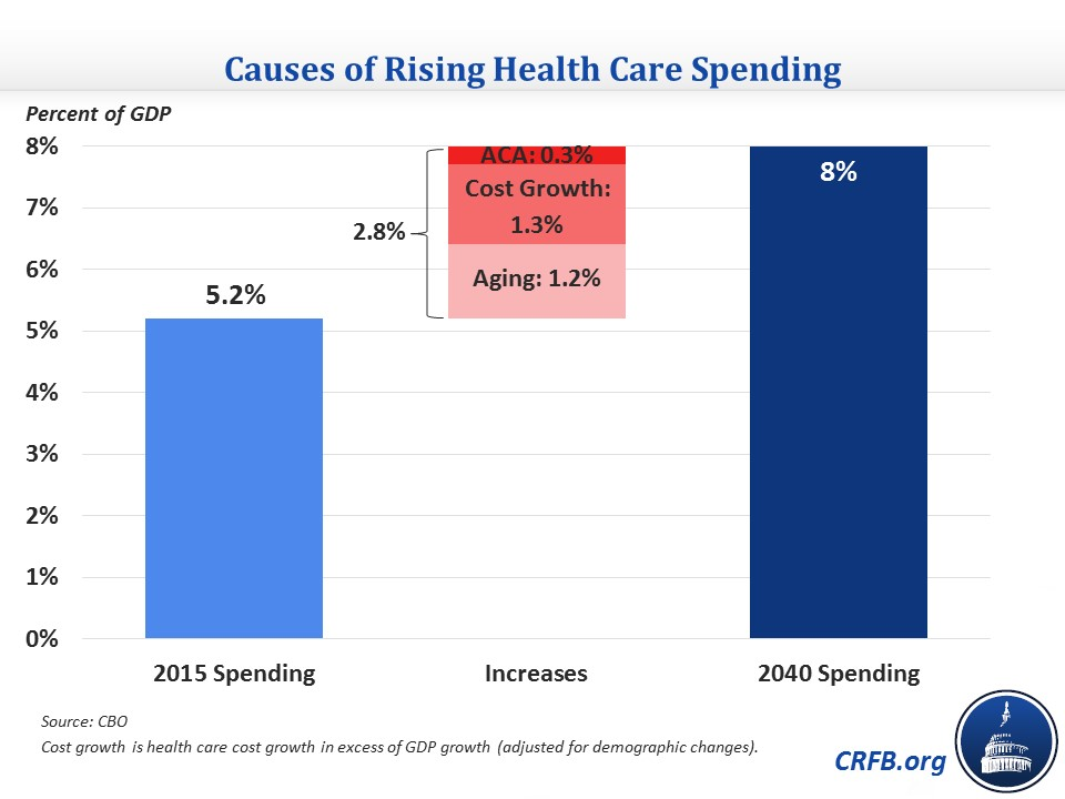 health care budget paper The health care pricing project uses  hospital prices and health spending on  this paper uses data on 28 percent of individuals in the us with.
