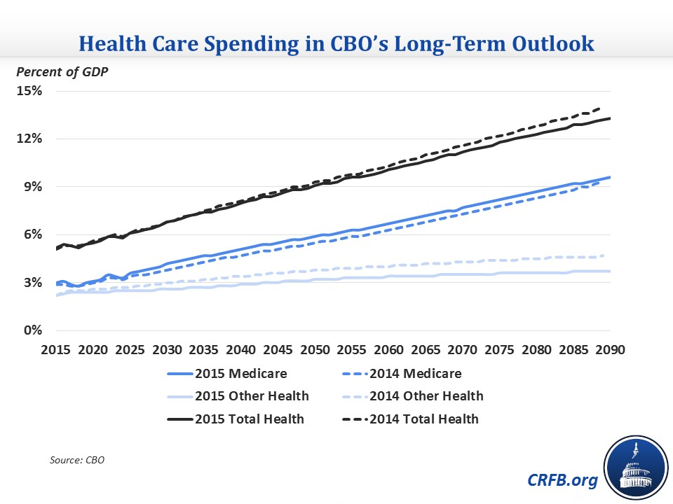 CBO's Outlook for Long-Term Health Care Spending | Committee for a ...