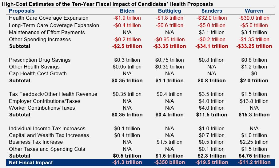 A detailed comparison table of our high-cost estimates of the fiscal impact of candidates' health proposals.