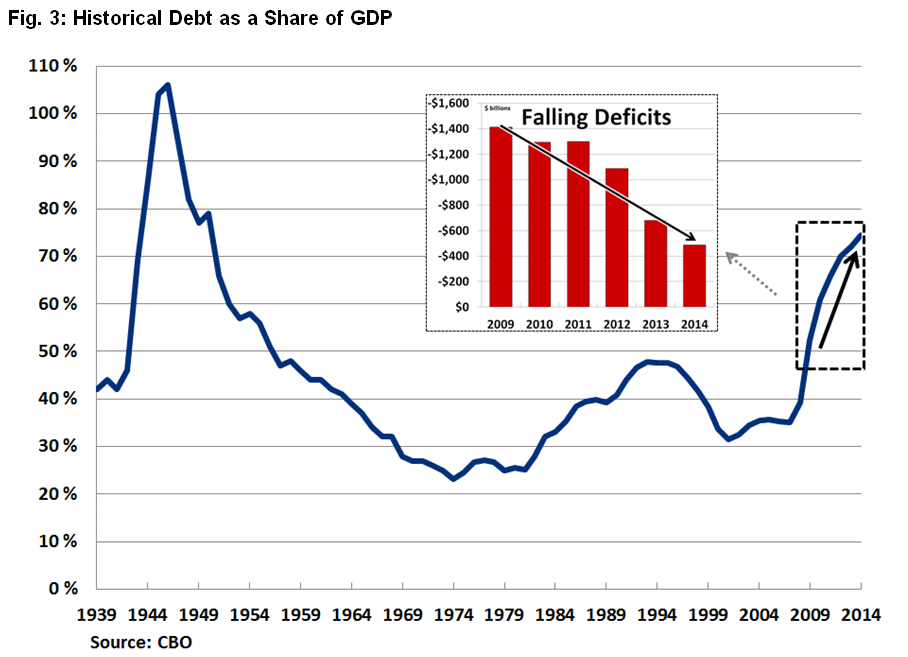 rise and fall of gdp
