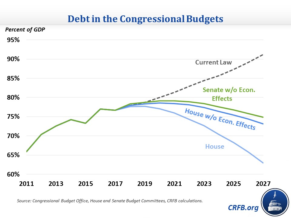 instead of deficits rising significantly over the next decade as expected in current law both budgets would reduce deficits as a share of gdp