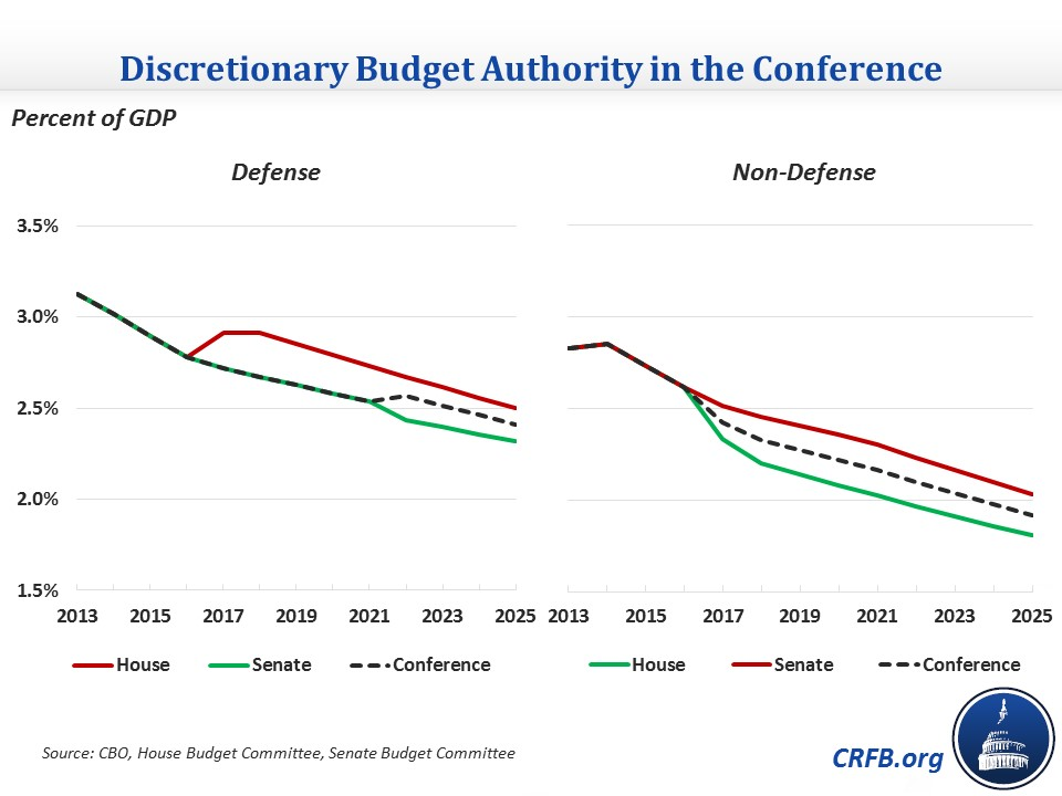 Discretionary Spending And The Sequester In The Final Budget