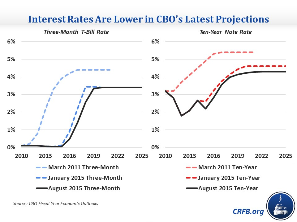 Interest Rates Continue to Fall in CBO's Forecast ...