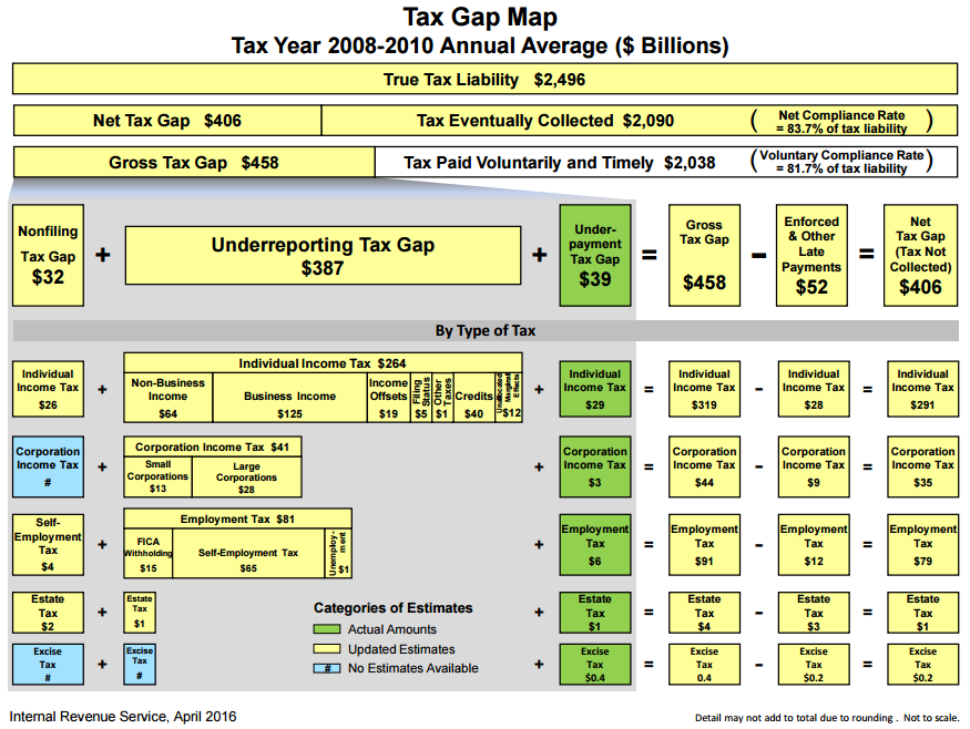 Irs Loses 400 Billion Per Year In Unpaid Taxes Committee For A