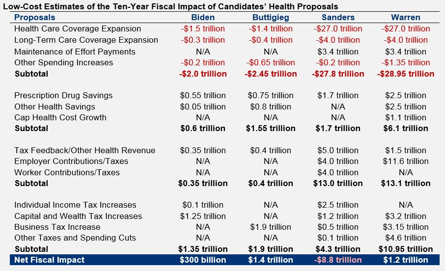 A detailed comparison table of our low-cost estimates of the fiscal impact of candidates' health proposals.