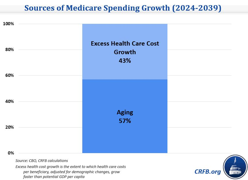 Dissecting the Good Health Care Spending News in CBO's Long-Term ...