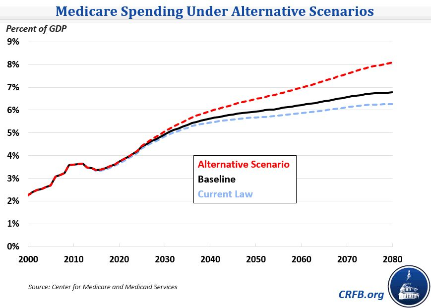 forecast for medicare reform The evidence on recent health care spending growth and the impact of the affordable care act us health reform monitoring and impact support for this research was provided by the robert wood johnson foundation reflected in the 2010 forecast, including the medicare.