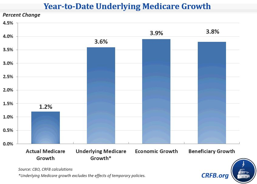 Fourth image of Medicare Sequestration 2019 Update with Continued Slow Growth for Medicare in 2014 | Committee for ...