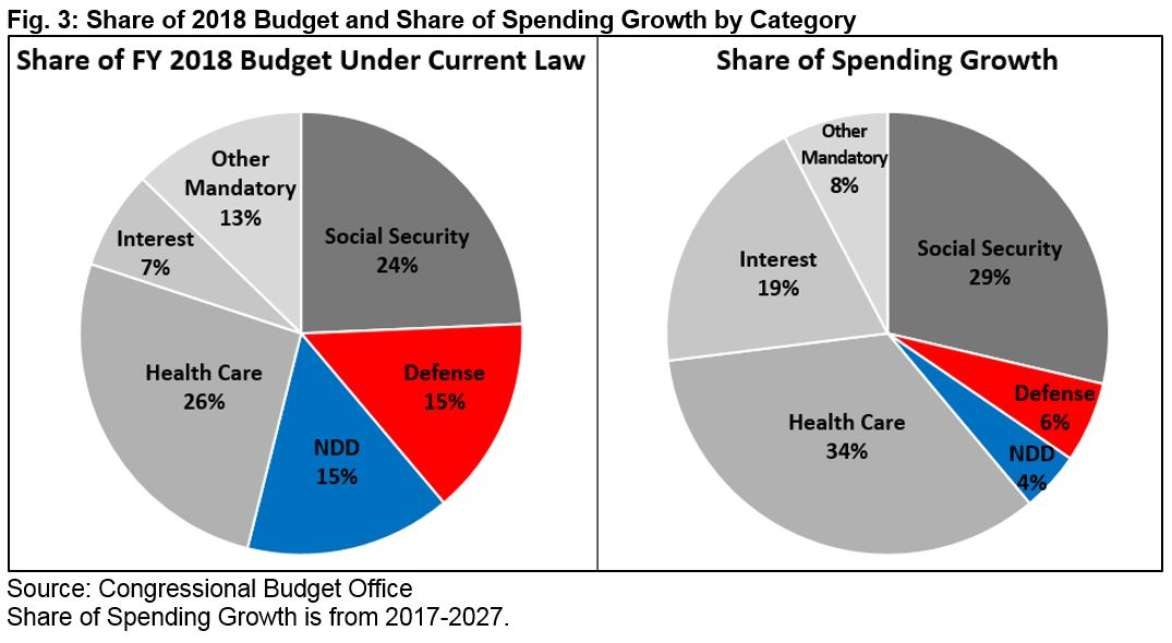 President trumps fy 2018 skinny budget committee for a in addition to excluding any changes to mandatory programs the presidents budget also excludes any proposed revenue changes income tax expenditures alone malvernweather Gallery