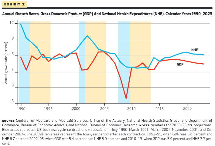 The Health Spending Outlook Has Improved But Pick Up In Growth Still Expected Committee For A