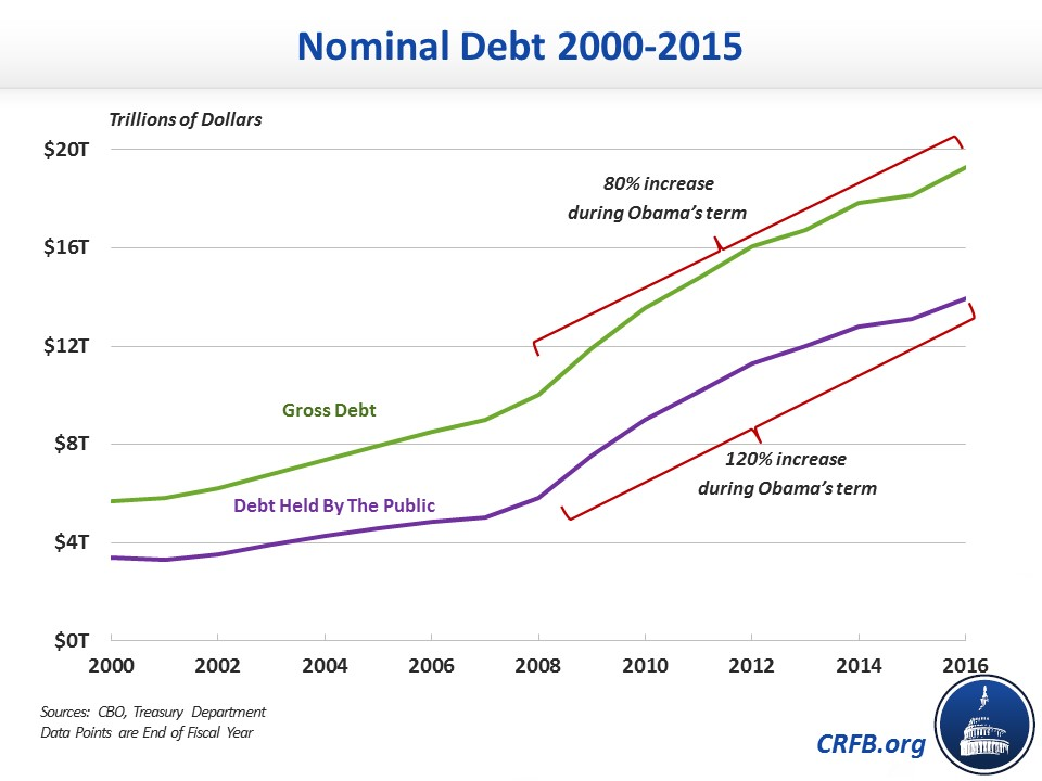Has president obama doubled the national debt committee for a using the more economically meaningful figure of debt held by the public which excludes money that the government owes to itself debt more than doubled publicscrutiny Images