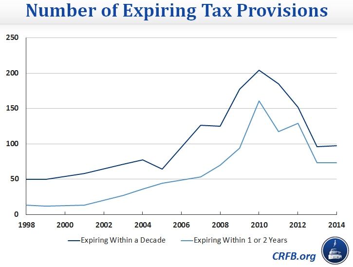"Tax Provisions Expiring in 2013 (""Tax Extenders"")"