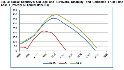 More Ways To Reform The Social Security Disability