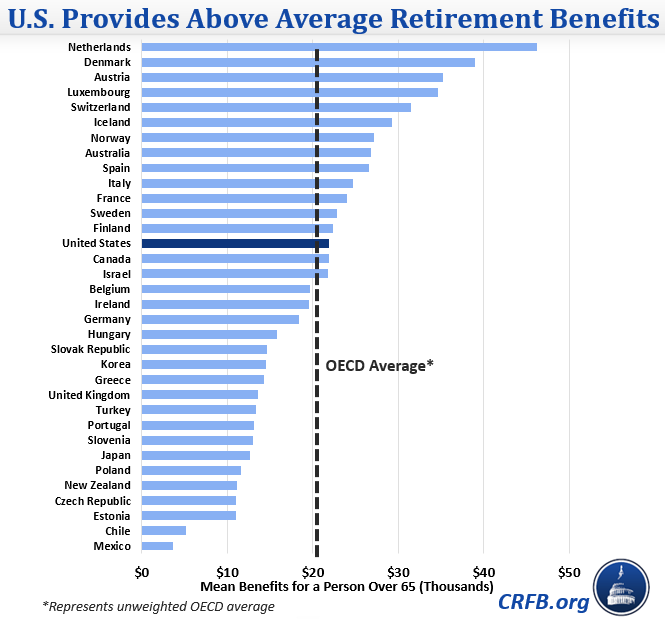 Are Social Security Benefits Modest? | Committee for a
