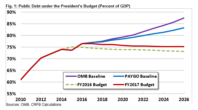 an analysis of the budget of the united states This study details the findings for the united states dod rdt&e budget analysis budget forecasts are presented along with competitive analysis, market and technology trends, and industry awards.