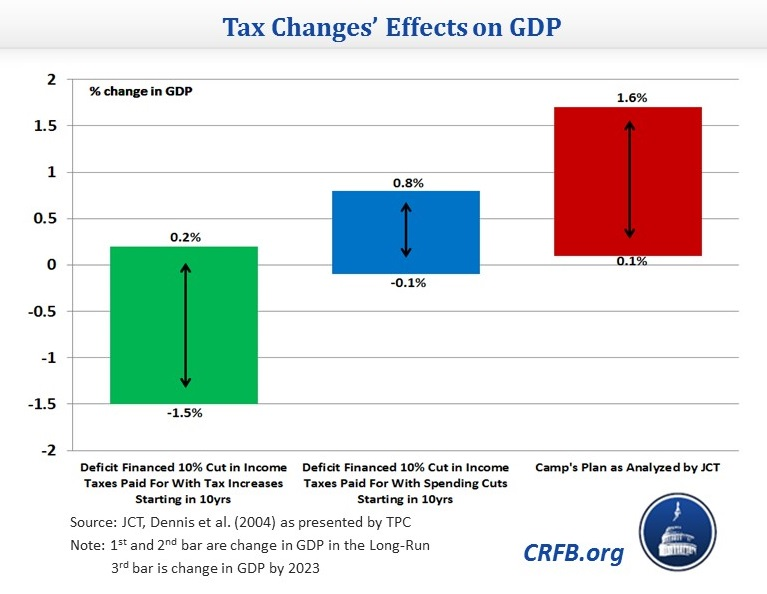 what is the effect of deficit financing on economy