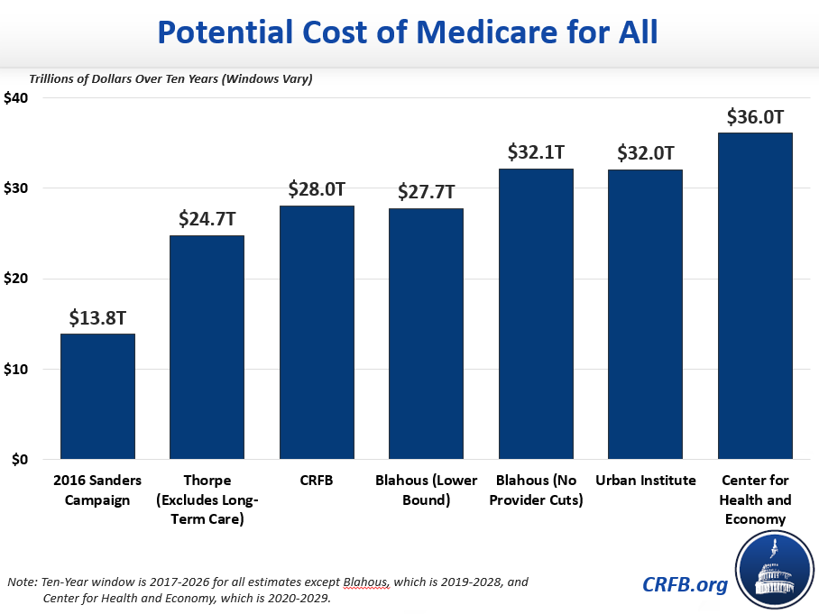 471a27267f68 How Much Will Medicare for All Cost