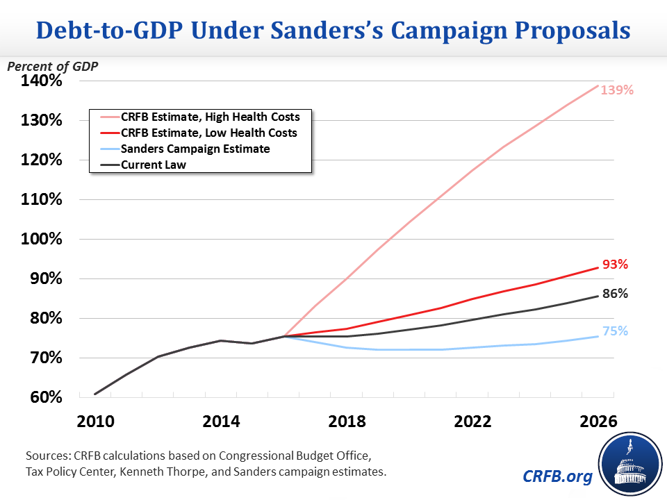 sanders_debt_chart_updated4.png