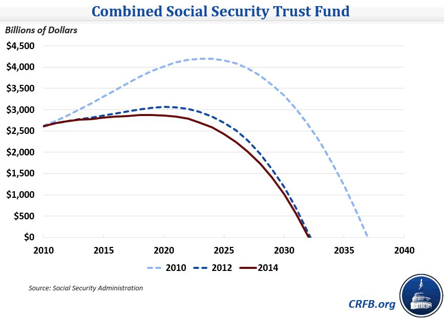 how to make report to social security
