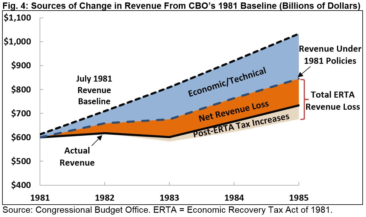 In 1985 Cbo Produced An Ysis That Compared Its 1981 Budget Projections With What Actually Hened President Reagan S First Term