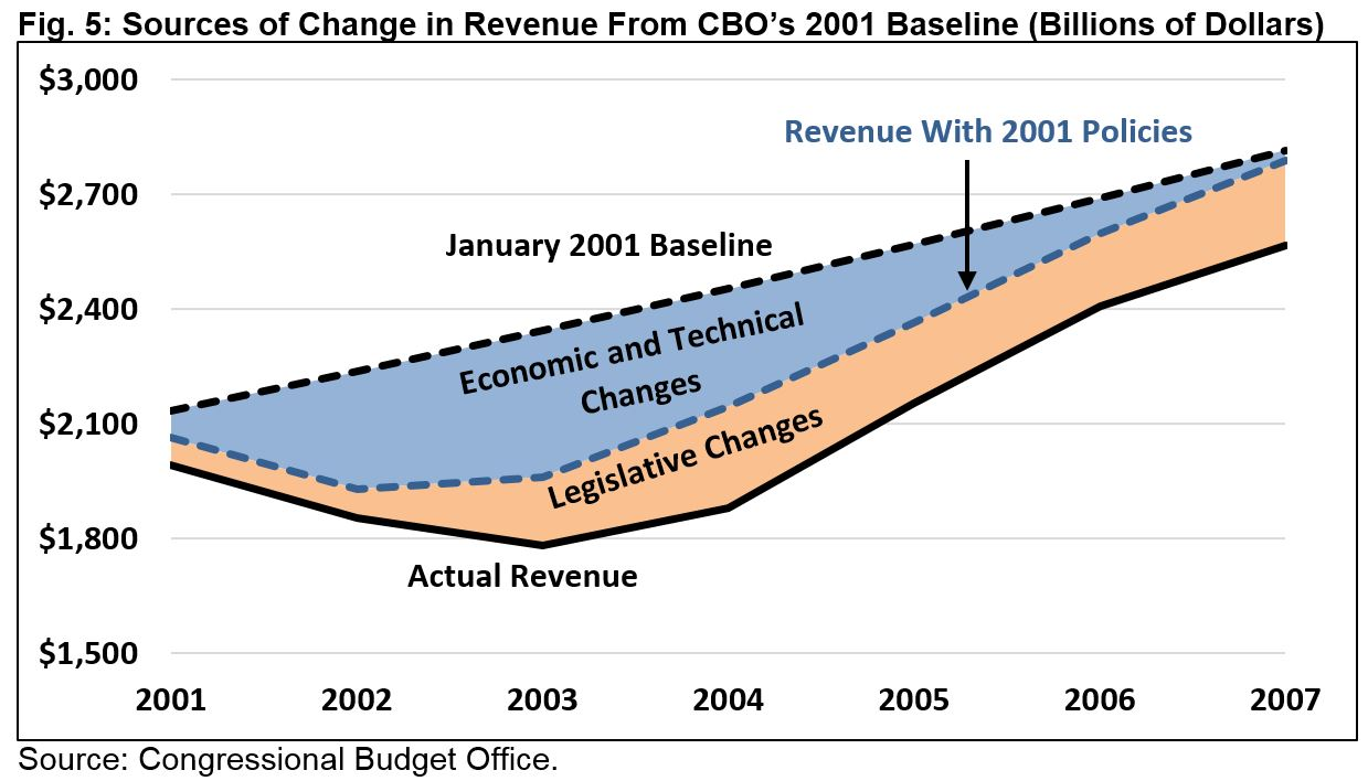 the failure of us tax policy revenue and politics