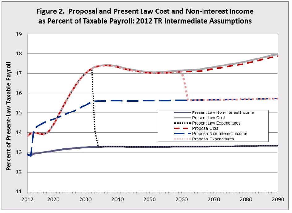 estimating payroll tax