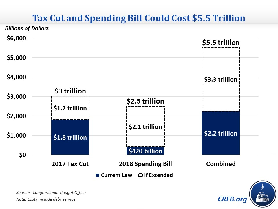 Tax Cut and Spending Bill Could Cost $5 5 Trillion Through