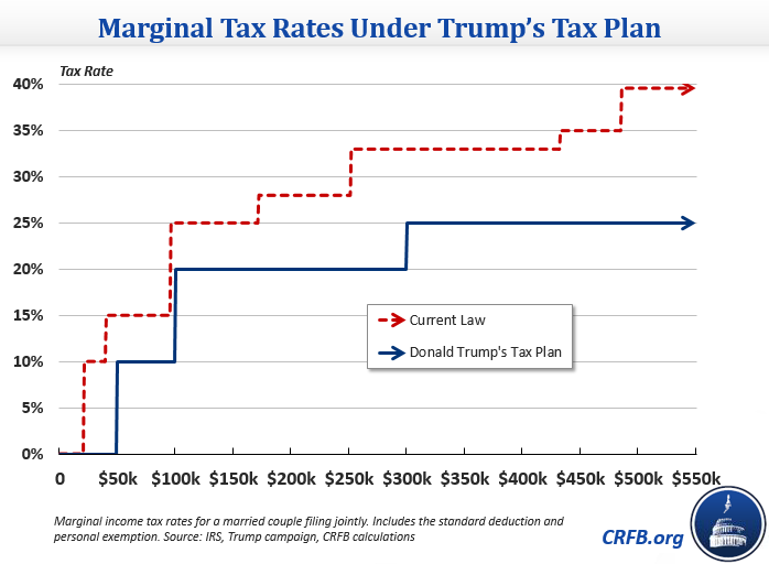 federal tax rate