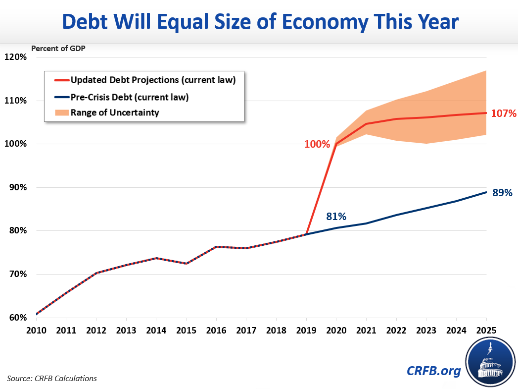 Budget Projections: Debt Will Exceed the Size of the Economy This Year |  Committee for a Responsible Federal Budget