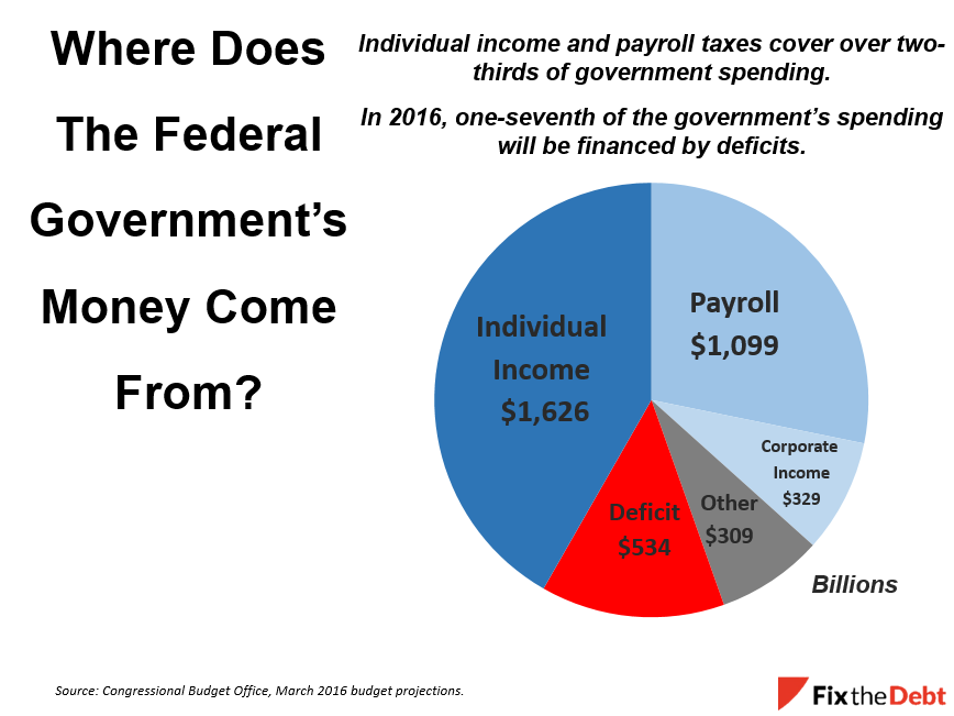 The Top 20 Percent Of Households Pay Almost 70 Federal Ta With 1 Earners Paying Nearly One Quarter