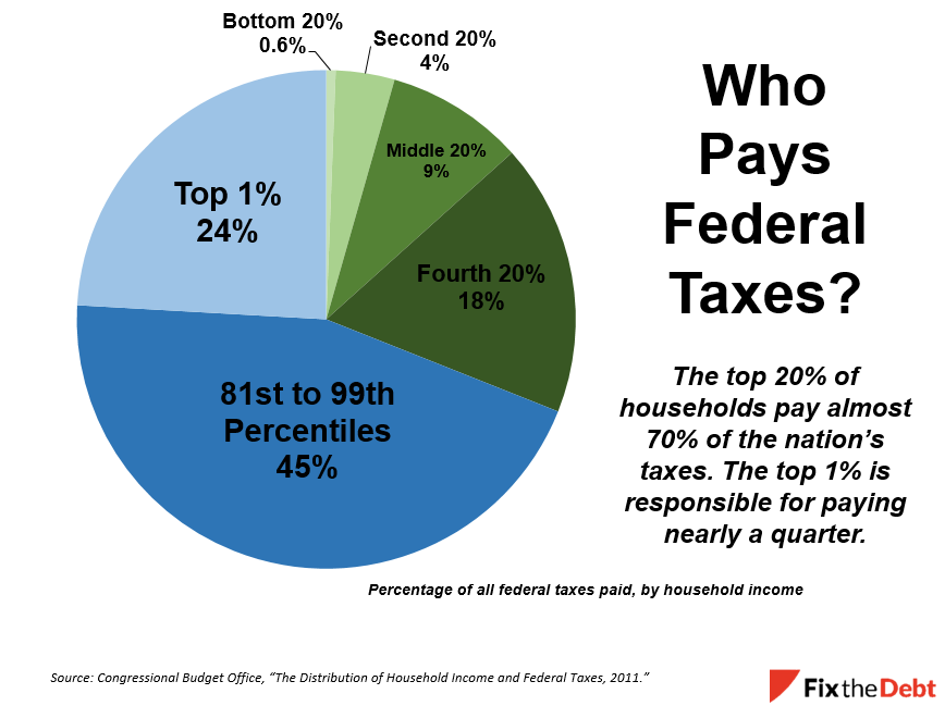 fed tax The electronic federal tax payment system® tax payment service is provided free by the us department of the treasury after you've enrolled and received your credentials, you can pay any tax due to the internal revenue service (irs) using this system.