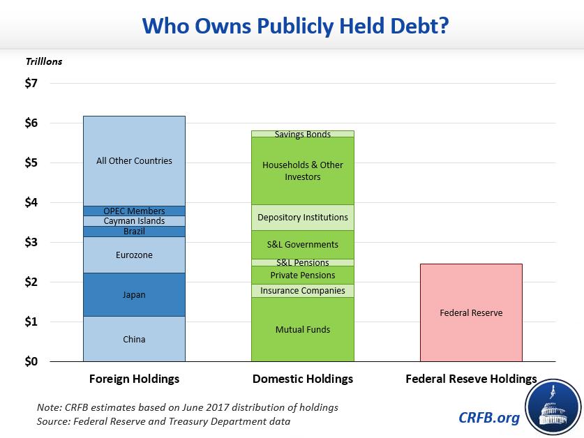 Q&A: Gross Debt Versus Debt Held by the Public | Committee